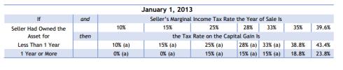 Impuestos Ganancias Capitalesa