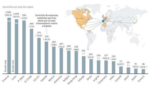 inversion-espana