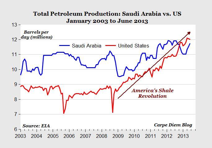 La producción de petróleo de EEUU supera ya a Arabia Saudí