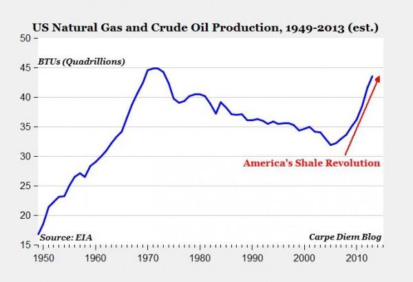 La suma de la producción de petróleo y gas se acerca a niveles máximos, dignos de los años 70