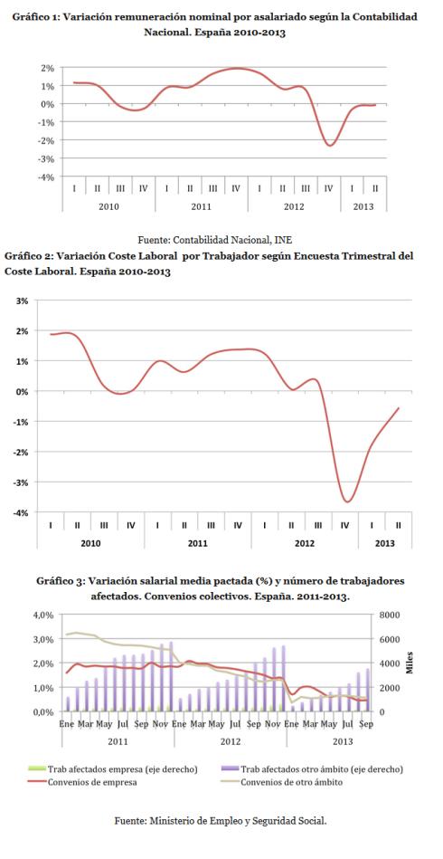 Moderación salarial en España