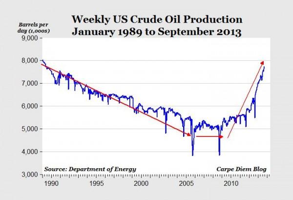 La producción nacional de petróleo trepó en septiembre a su nivel más alto en 24 años