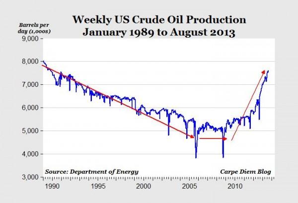 La producción semanal creció entre 2011 y 2013 a un ritmo de dos millones de barriles diarios