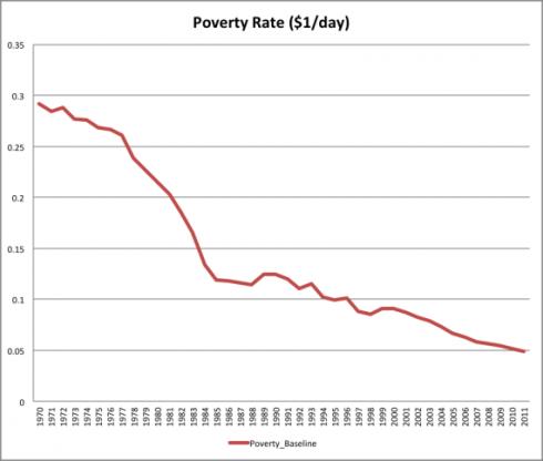 Tasa Pobreza Mundial