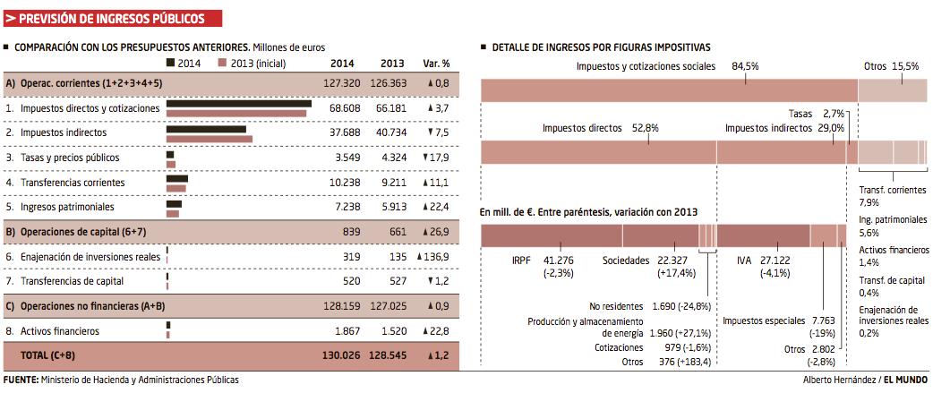 Presión fiscal España 2014