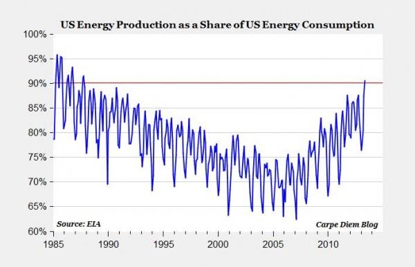 EEUU produce el 90% de la energía que consume, cuando a mediados de la década pasada esta ratio era del 65%
