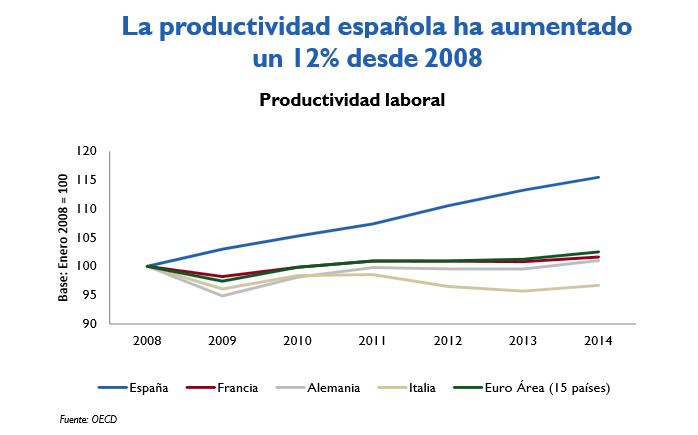 Productividad España 2008-2013 vs Francia, Alemania, Italia, Eurozona