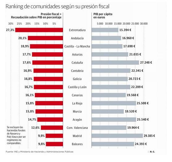 Ranking CCAAs presión fiscal