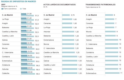 Rebajas Impuestos Madrid