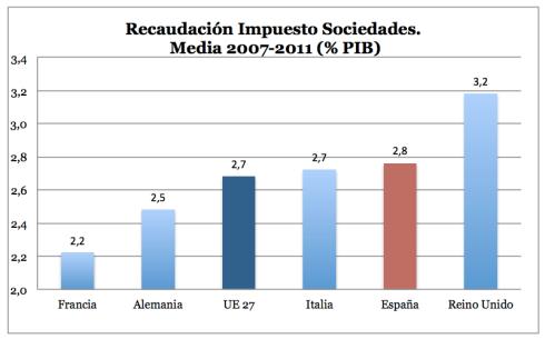 Recaudación Impuesto Sociedades España vs UE