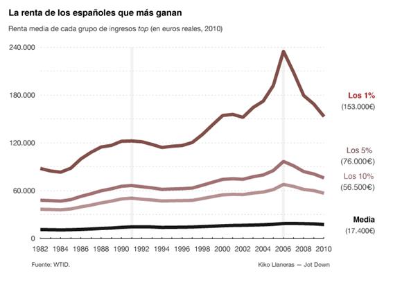 Renta media de los españoles más ricos vs el resto de la población