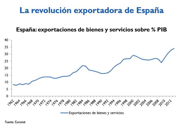 Revolución Exportadora España