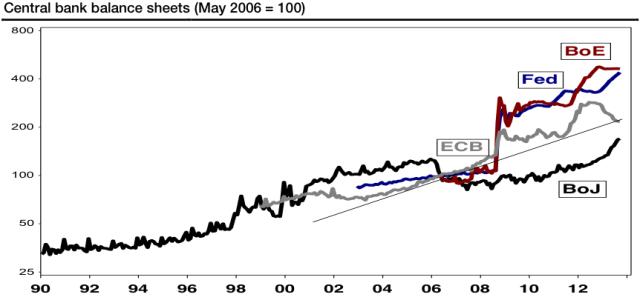 ECB balance sheet shrinks