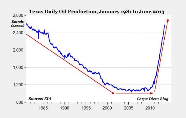 También en Texas se alcanzan máximos de producción no vistos desde 1981