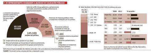 145.000 empleos directos partidos políticos