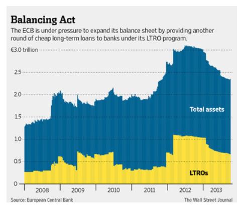 Balance BCE (activos, LTRO)