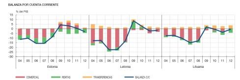 Balanza por cuenta corriente Bálticos