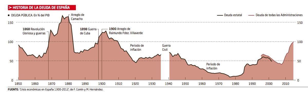Deuda Pública Española De 1850 A 2013 Diego Sánchez De La Cruz