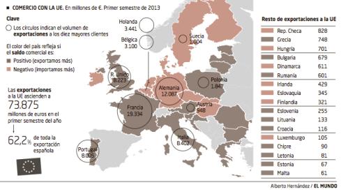 Comercio UE España