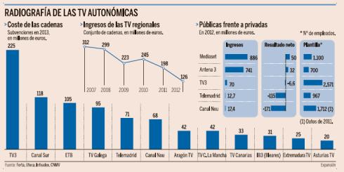 Coste, ingresos TVs autonómicas