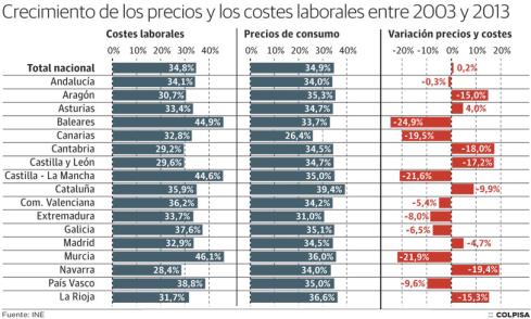 Crecimiento de los precios y costes laborales, 2003-2013