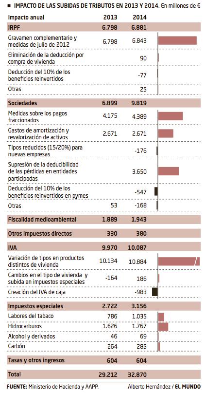 Cuarenta Subidas Impuestos Rajoy
