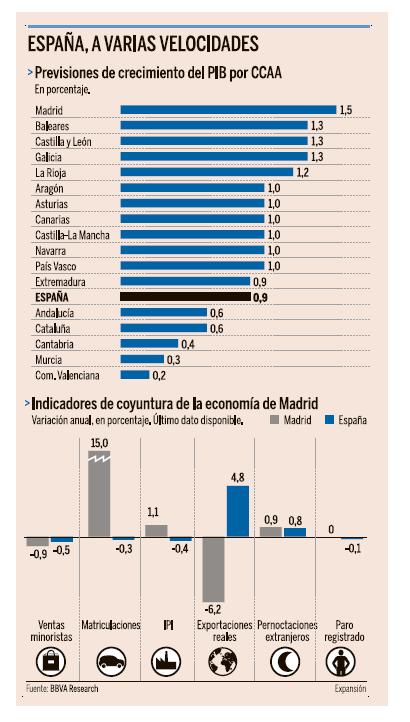 España Crecimiento 2014 Dos velocidades