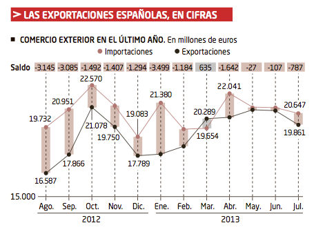 España Exportaciones 1