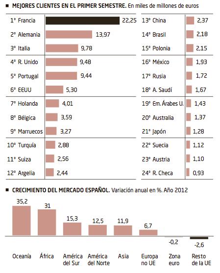 España Exportaciones 2