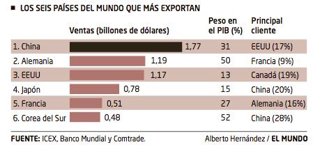 España Exportaciones 3