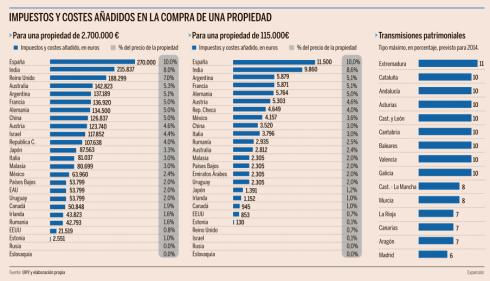 España lider presion fiscal compra vivienda impuestos