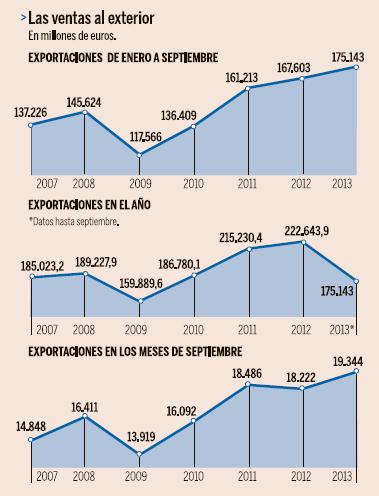 Exportaciones España Crecen