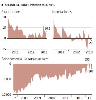 Exportaciones Importaciones Saldo Comercial Español