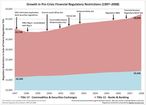 GrowthofFinancialRegulations580v2
