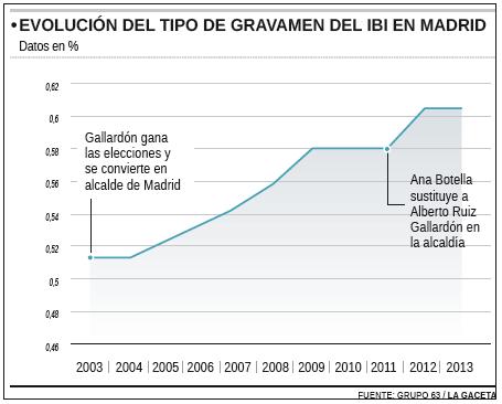IBI Madrid