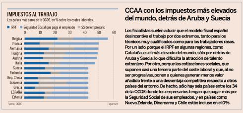 Impuestos al trabajo España Europa