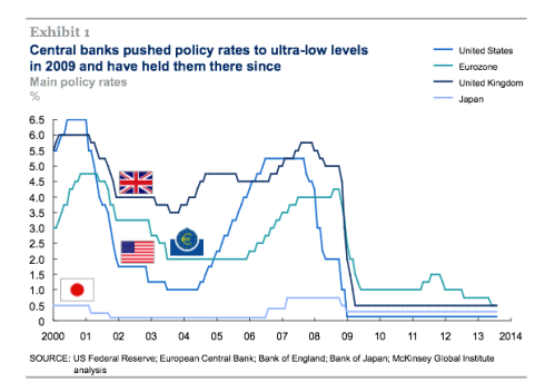 McKinsey QE and ultra-low interest rates 1