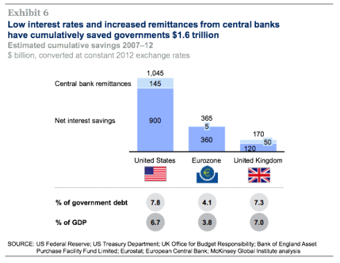McKinsey QE and ultra-low interest rates 3