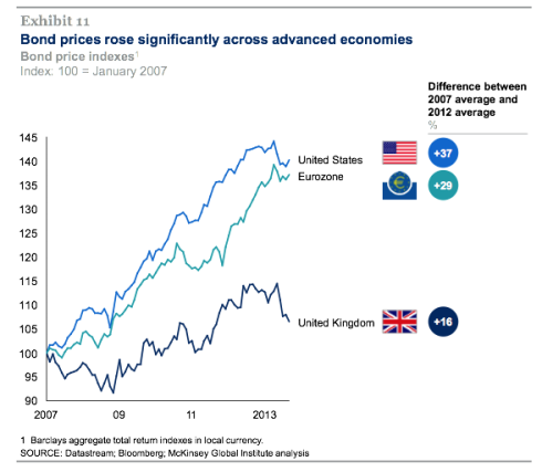 McKinsey QE and ultra-low interest rates 4