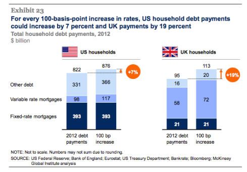 McKinsey QE and ultra-low interest rates 8