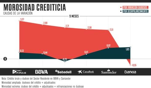 morosidad crediticia españa por variación dudosos o por desapalancamiento