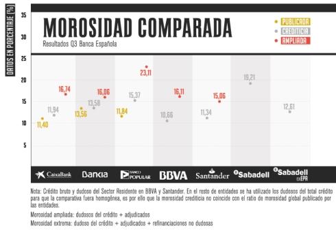 Morosidad total banca española