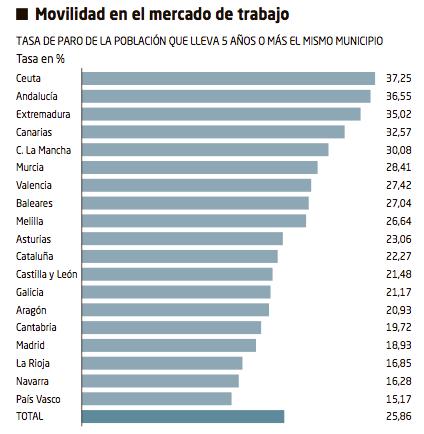 Movilidad laboral en España 1