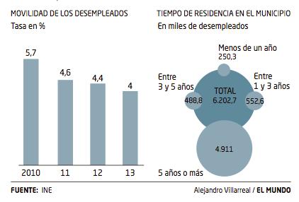 Movilidad laboral en España 2