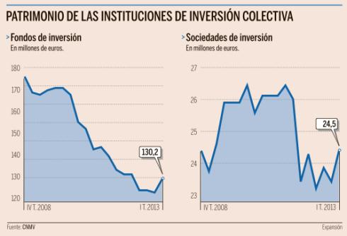 Patrimonio Instituciones Inversión Colectiva
