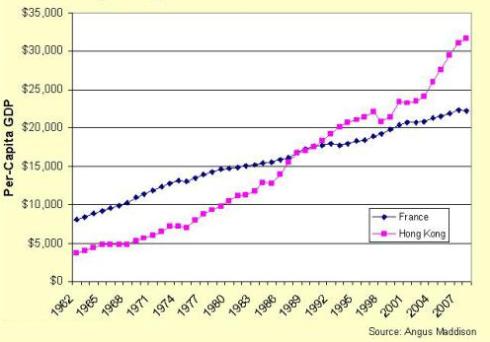 PIB Francia Hong Kong