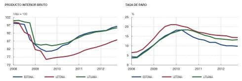 PIB y Paro Bálticos