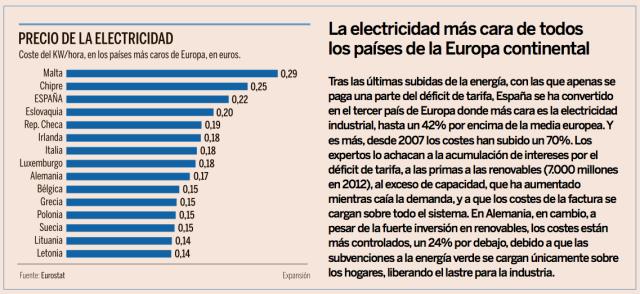 Precio Electricidad España Europa