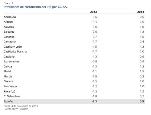 Previsiones Económica España BBVA Research 2014 1