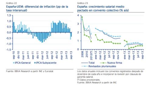 Previsiones Económica España BBVA Research 2014 2